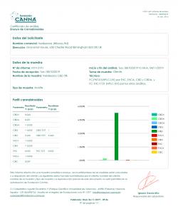 Fundacja Canna - analiza ekstraktu konopnego
