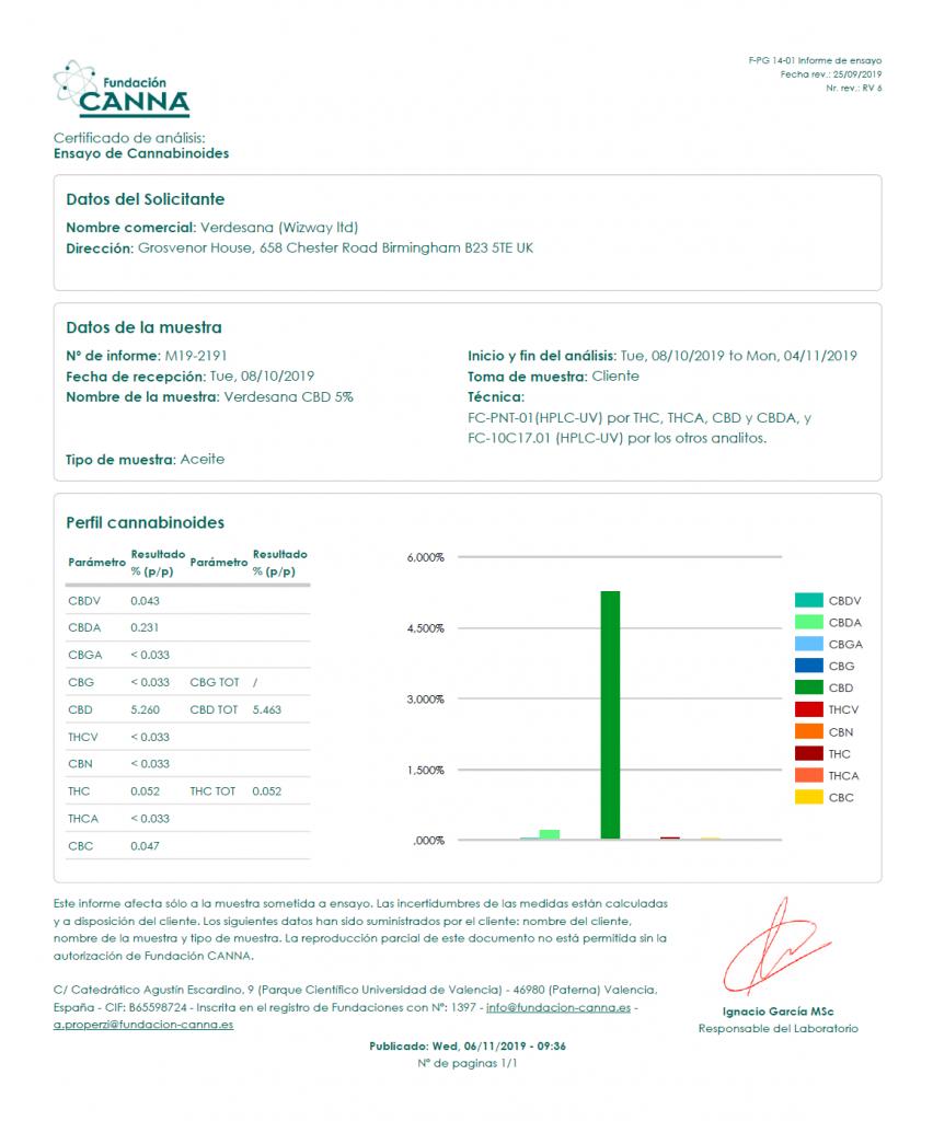 Badania laboratoryjne potwierdzające zawartość kannabinoidów w oleju cbd